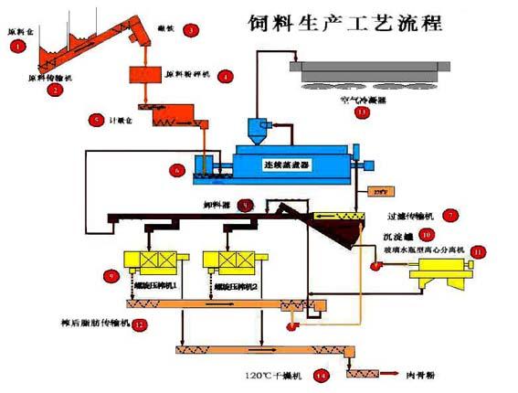 饲料生产工艺流程图(二)